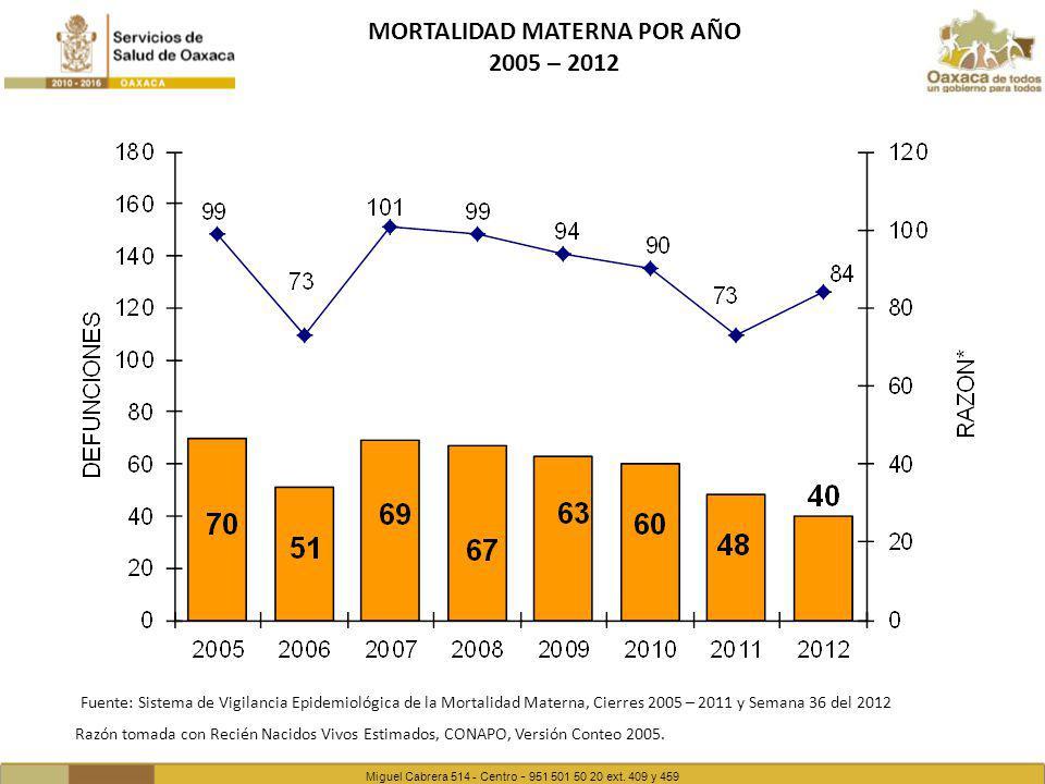Miguel Cabrera 514 - Centro - 951 501 50 20 ext. 409 y 459 MORTALIDAD MATERNA POR AÑO 2005 – 2012 Razón tomada con Recién Nacidos Vivos Estimados, CON