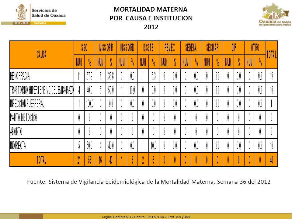 Miguel Cabrera 514 - Centro - 951 501 50 20 ext. 409 y 459 MORTALIDAD MATERNA POR CAUSA E INSTITUCION 2012 Fuente: Sistema de Vigilancia Epidemiológic