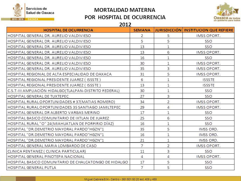 Miguel Cabrera 514 - Centro - 951 501 50 20 ext. 409 y 459 MORTALIDAD MATERNA POR HOSPITAL DE OCURRENCIA 2012