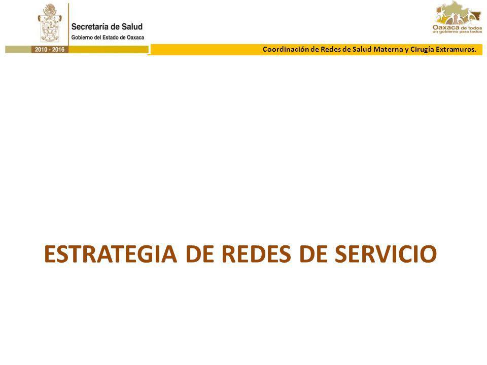 ESTRATEGIA DE REDES DE SERVICIO Coordinación de Redes de Salud Materna y Cirugía Extramuros.