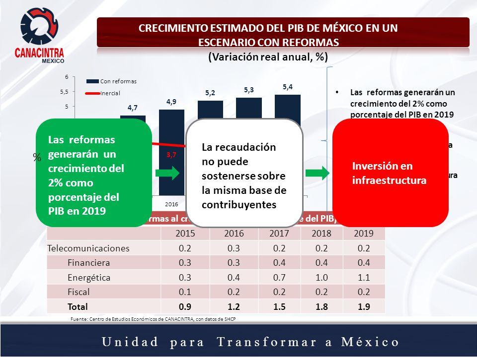 U n i d a d p a r a T r a n s f o r m a r a M é x i c o CRECIMIENTO ESTIMADO DEL PIB DE MÉXICO EN UN ESCENARIO CON REFORMAS (Variación real anual, %) (Contribución de las reformas al crecimiento, como porcentaje del PIB) 20152016201720182019 Telecomunicaciones0.20.30.2 Financiera0.3 0.4 Energética0.30.40.71.01.1 Fiscal0.10.2 Total0.91.21.51.81.9 Fuente: Centro de Estudios Económicos de CANACINTRA, con datos de SHCP Las reformas generarán un crecimiento del 2% como porcentaje del PIB en 2019 La recaudación no puede sostenerse sobre la misma base de contribuyentes Inversión en infraestructura Las reformas generarán un crecimiento del 2% como porcentaje del PIB en 2019 Inversión en infraestructura La recaudación no puede sostenerse sobre la misma base de contribuyentes %