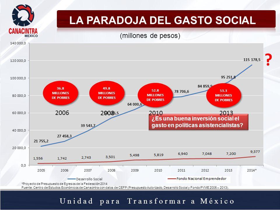 U n i d a d p a r a T r a n s f o r m a r a M é x i c o ¿Es una buena inversión social el gasto en políticas asistencialistas? LA PARADOJA DEL GASTO S