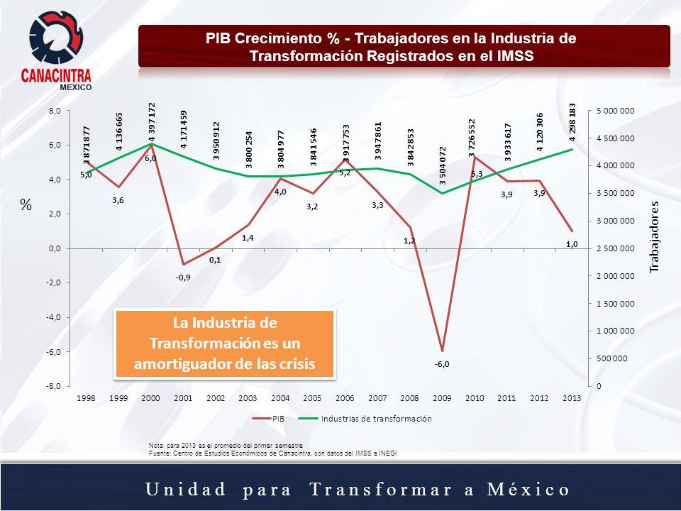 U n i d a d p a r a T r a n s f o r m a r a M é x i c o PIB Crecimiento % - Trabajadores en la Industria de Transformación Registrados en el IMSS Nota