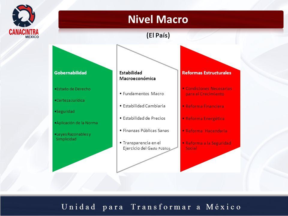 U n i d a d p a r a T r a n s f o r m a r a M é x i c o Nivel Macro (El País) Reformas Estructurales Condiciones Necesarias para el Crecimiento Reform