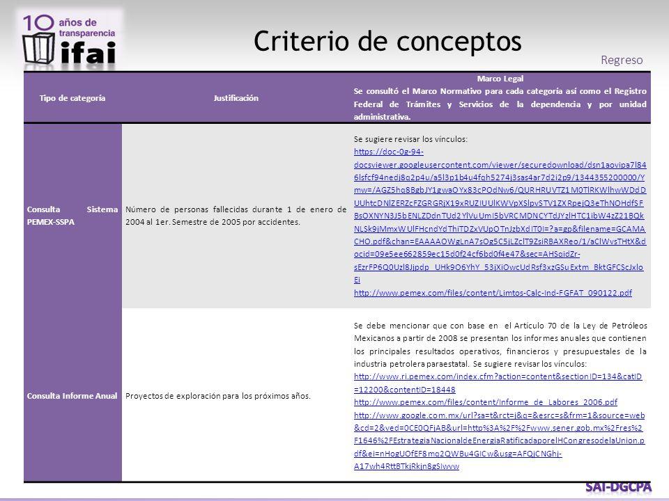 Criterio de conceptos Tipo de categoríaJustificación Marco Legal Se consultó el Marco Normativo para cada categoría así como el Registro Federal de Tr