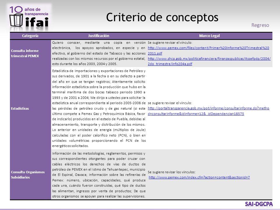Criterio de conceptos CategoríaJustificaciónMarco Legal Consulta informe trimestral PEMEX Quiero conocer, mediante una copia en versión electrónica, l