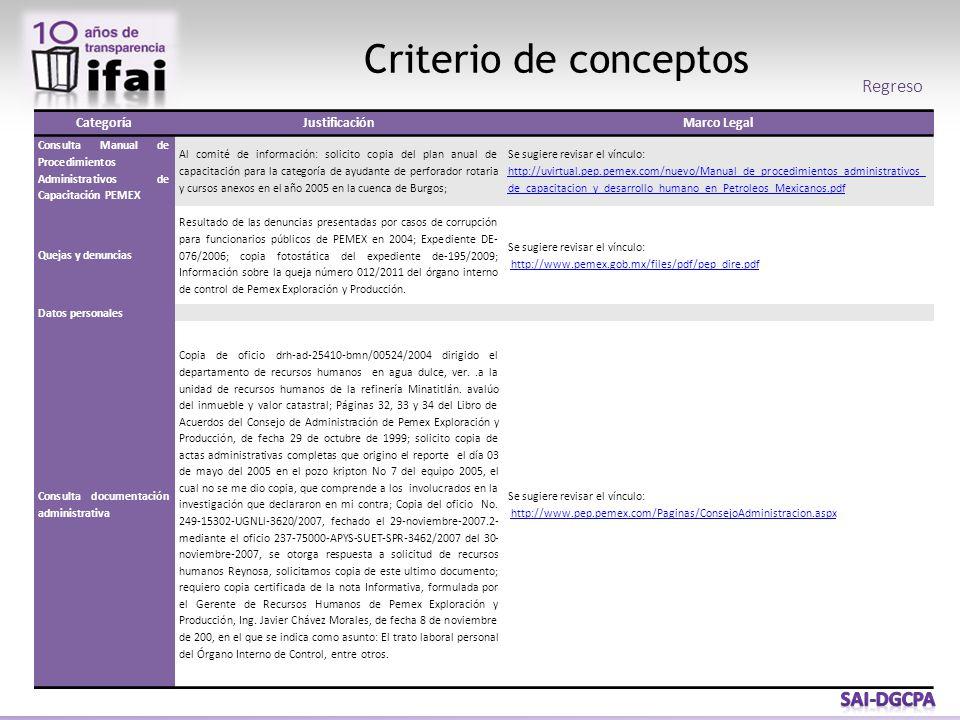 Criterio de conceptos CategoríaJustificaciónMarco Legal Consulta Manual de Procedimientos Administrativos de Capacitación PEMEX Al comité de información: solicito copia del plan anual de capacitación para la categoría de ayudante de perforador rotaria y cursos anexos en el año 2005 en la cuenca de Burgos; Se sugiere revisar el vínculo: http://uvirtual.pep.pemex.com/nuevo/Manual_de_procedimientos_administrativos_ de_capacitacion_y_desarrollo_humano_en_Petroleos_Mexicanos.pdf Quejas y denuncias Resultado de las denuncias presentadas por casos de corrupción para funcionarios públicos de PEMEX en 2004; Expediente DE- 076/2006; copia fotostática del expediente de-195/2009; Información sobre la queja número 012/2011 del órgano interno de control de Pemex Exploración y Producción.