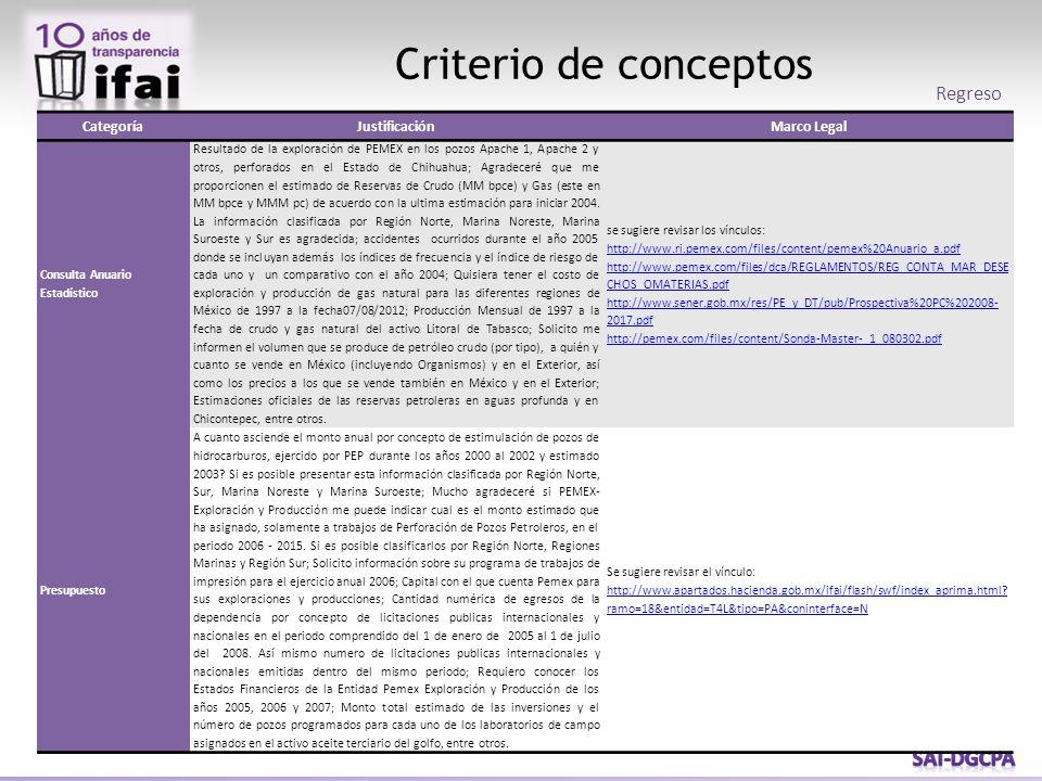 Criterio de conceptos CategoríaJustificaciónMarco Legal Consulta Anuario Estadístico Resultado de la exploración de PEMEX en los pozos Apache 1, Apach