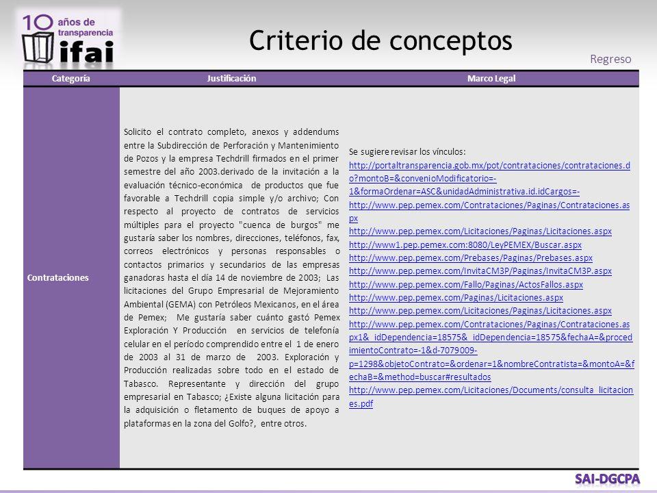 Criterio de conceptos CategoríaJustificaciónMarco Legal Contrataciones Solicito el contrato completo, anexos y addendums entre la Subdirección de Perf