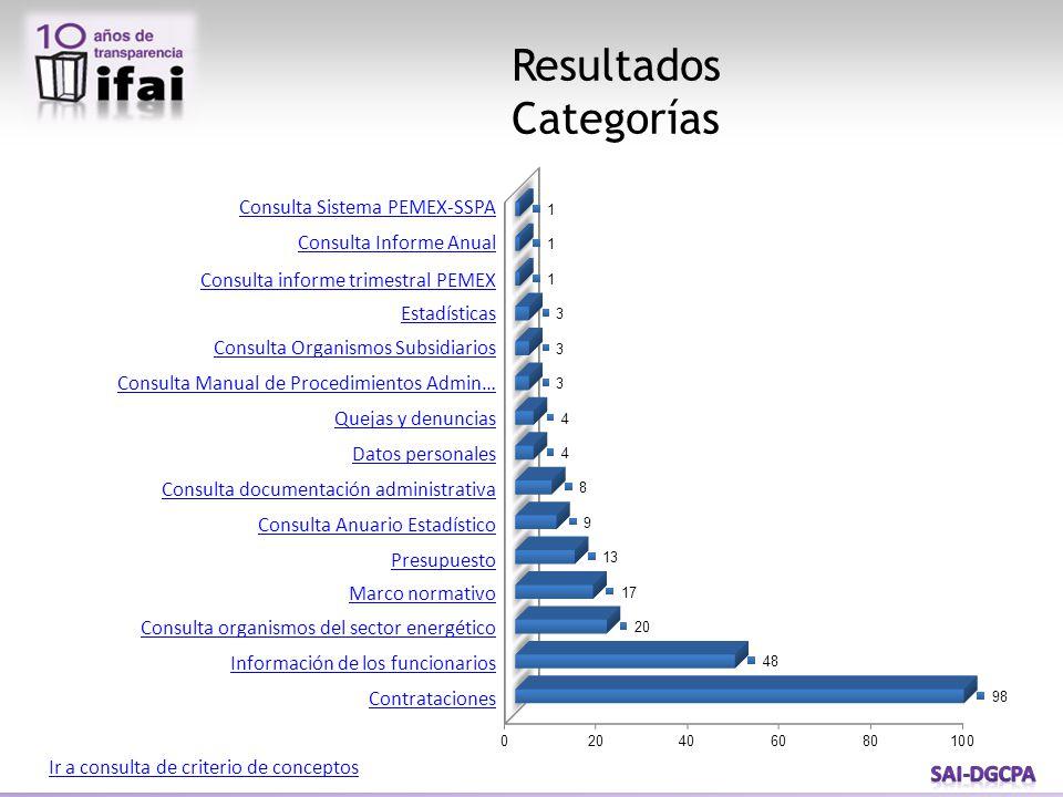 Resultados Categorías Ir a consulta de criterio de conceptos Consulta Sistema PEMEX-SSPA Consulta Informe Anual Consulta informe trimestral PEMEX Esta