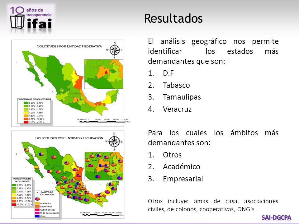 Resultados El análisis geográfico nos permite identificar los estados más demandantes que son: 1.D.F 2.Tabasco 3.Tamaulipas 4.Veracruz Para los cuales los ámbitos más demandantes son: 1.Otros 2.Académico 3.Empresarial Otros incluye: amas de casa, asociaciones civiles, de colonos, cooperativas, ONG`s