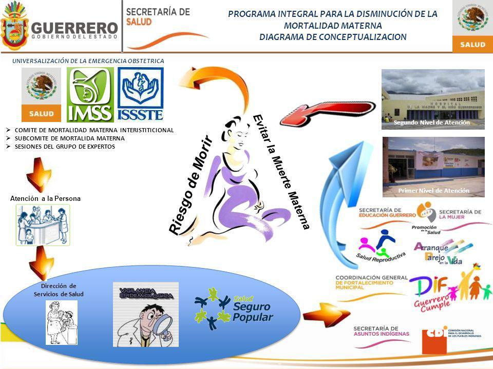 ESTRATEGIAS – AMBITO DE ACCION REACTIVACION Y IMPLEMENTACION DE: PARTERAS TRADICIONALES PARTERAS PROFESIONALES MADRINAS OBSTETRICAS MEDICINA TRADICIONAL ENFERMERAS OBSTETRICAS SUPERVISION, ASESORIA Y EVALUACION FORTALECIMIENTO DE LA RED ESTATAL DE COMUNICACIÓN E INFORMACION REFORZAR INFRAESTRUCTURA PREVENCION DEL EMBARAZO DE ALTO RIESGO CAPACITACION VIGILANCIA PRENATAL Y PUERPERAL TRASLADO DE LA MUJER EMBARAZADA EN RIESGO VISITA DOMICILIARIA POR PERSONAL DE SALUD CENSO DIGITAL DE LAS MUJERES EMBARAZADAS REFERENCIA Y CONTRARREFERENCIA CENSO DIGITAL DE LAS MUJERES EMBARAZADAS REFERENCIA Y CONTRARREFERENCIA MUNICIPIOS QUE COMPRENDEN EL PROGRAMA INTEGRAL PARA LA REDUCCION DE LA MORTALIDAD MATERNA REGIONES DE TIERRA CALIENTE (5), NORTE (7), CENTRO (8), MONTAÑA (14), COSTA GRANDE (1), COSTA CHICA (7), ACAPULCO (1) MUNICIPIOS QUE COMPRENDEN EL PROGRAMA INTEGRAL PARA LA REDUCCION DE LA MORTALIDAD MATERNA REGIONES DE TIERRA CALIENTE (5), NORTE (7), CENTRO (8), MONTAÑA (14), COSTA GRANDE (1), COSTA CHICA (7), ACAPULCO (1) Plan de seguridad CODIGO OBSTETRICO CAPACITACION ALSO, PRONTO Y REANIMACION NEONATAL FORTALECIMIENTO EN LA INFRESTRUCTURA DE UCI, UCIN, LABORATORIO, SALA DE PARTOS, QUIROFANO FORTALECIMIENTO DE LAS PLANTILLAS DE PERSONAL MEDICO FORTALECIMIENTO AL SERVICIO DE TRANSFUSION SANGUINEA COMITE PARA LA REDUCCION DE LA MORTALIDAD MATERNA INTRAHOSPITALARIA PROCESO DE ANALISIS DE LA ATENCION DE LA EMERGENCIA OBSTETRICA INSTITUCIONAL SUPERVISION, ASESORIA Y EVALUACION APEO