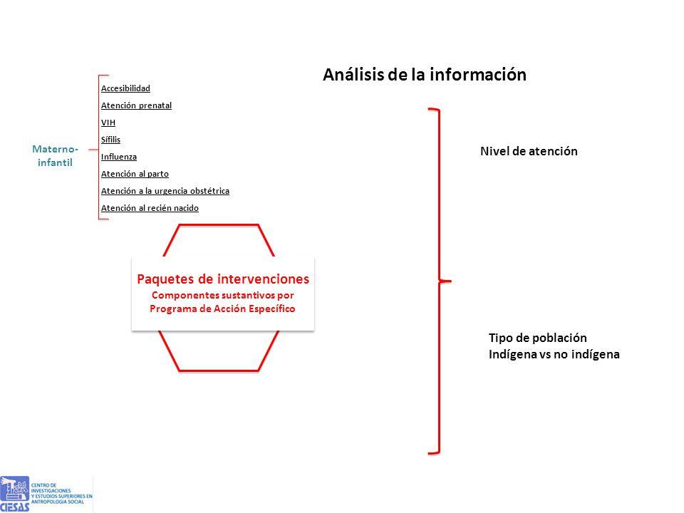 Análisis de la información Monitoreo de la atención a las mujeres en servicios públicos del sector salud Paquetes de intervenciones Componentes sustantivos por Programa de Acción Específico Paquetes de intervenciones Componentes sustantivos por Programa de Acción Específico Materno- infantil Accesibilidad Atención prenatal VIH Sífilis Influenza Atención al parto Atención a la urgencia obstétrica Atención al recién nacido Nivel de atención Tipo de población Indígena vs no indígena