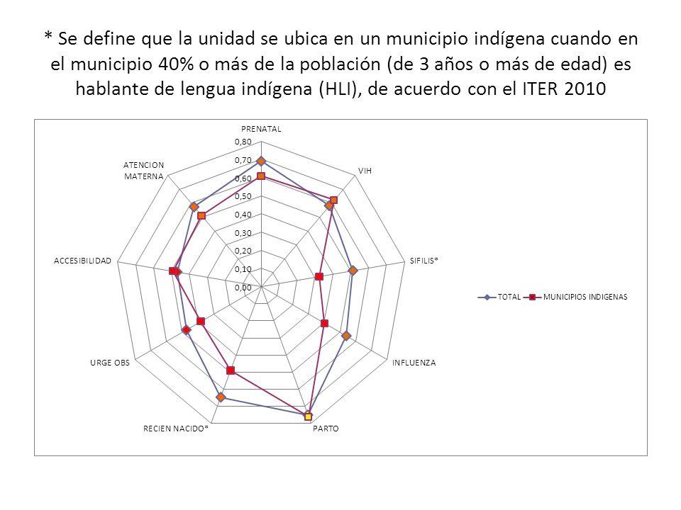 * Se define que la unidad se ubica en un municipio indígena cuando en el municipio 40% o más de la población (de 3 años o más de edad) es hablante de lengua indígena (HLI), de acuerdo con el ITER 2010