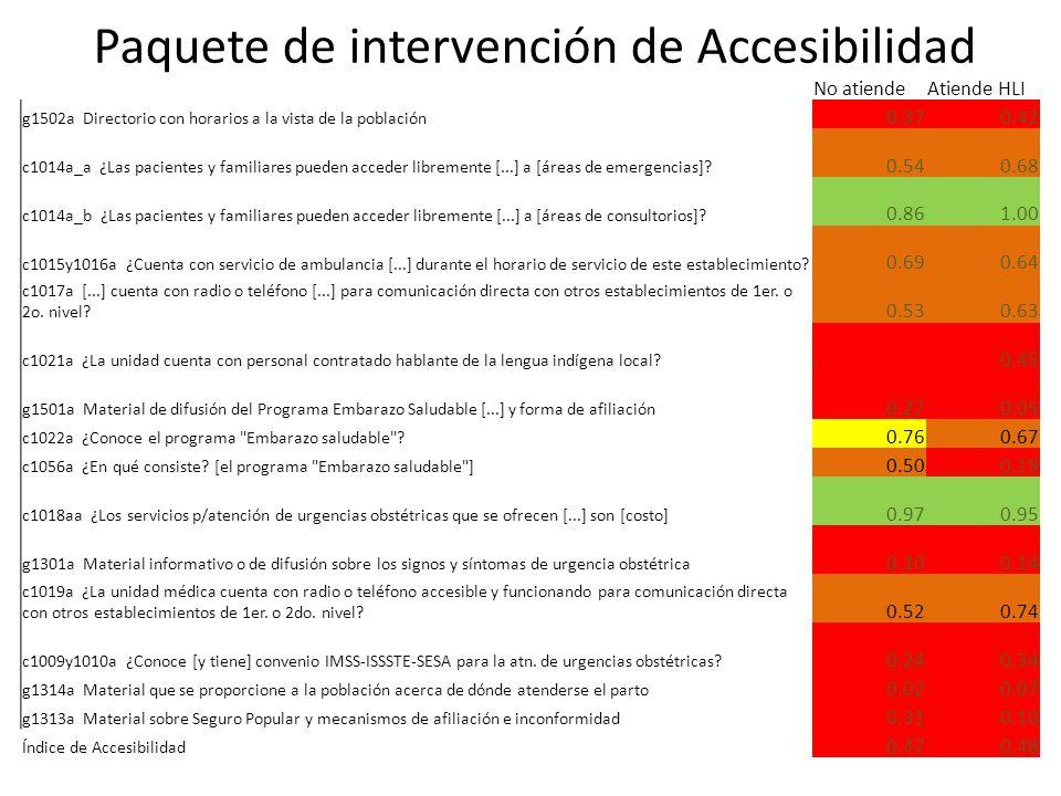 Paquete de intervención de Accesibilidad No atiendeAtiende HLI g1502a Directorio con horarios a la vista de la población 0.370.42 c1014a_a ¿Las pacientes y familiares pueden acceder libremente [...] a [áreas de emergencias].