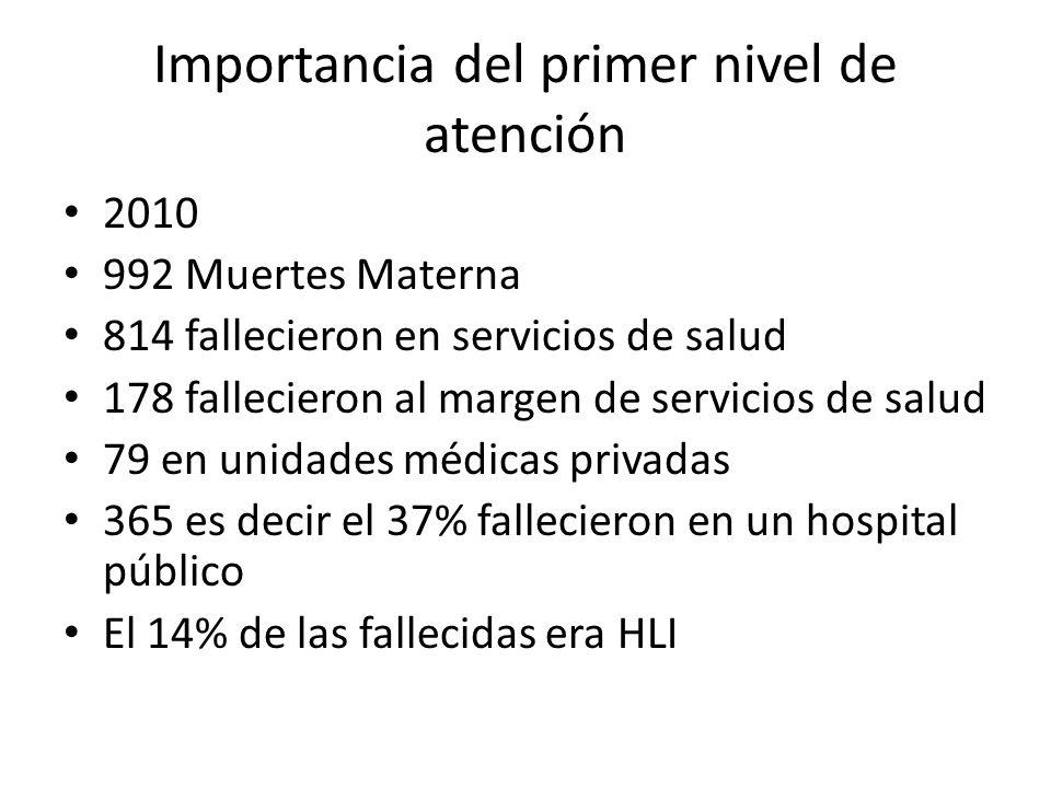 Importancia del primer nivel de atención 2010 992 Muertes Materna 814 fallecieron en servicios de salud 178 fallecieron al margen de servicios de salud 79 en unidades médicas privadas 365 es decir el 37% fallecieron en un hospital público El 14% de las fallecidas era HLI