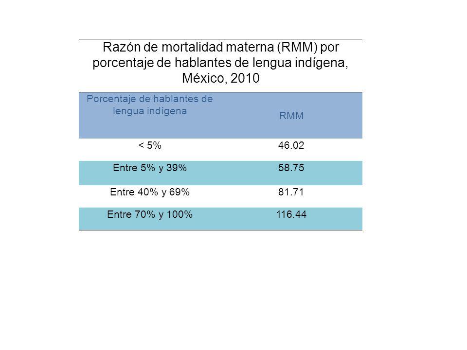 Razón de mortalidad materna (RMM) por porcentaje de hablantes de lengua indígena, México, 2010 Porcentaje de hablantes de lengua indígena RMM < 5%46.02 Entre 5% y 39%58.75 Entre 40% y 69%81.71 Entre 70% y 100%116.44