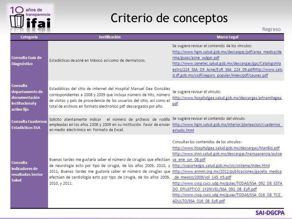 Criterio de conceptos CategoríaJustificaciónMarco Legal Consulta Guía de Diagnóstico Estadísticas de acné en México así como de dermatosis. Se sugiere