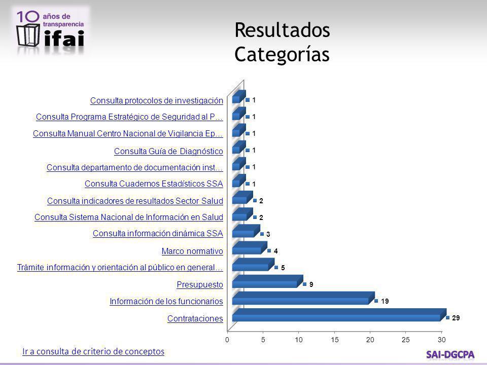 Resultados Categorías Ir a consulta de criterio de conceptos Consulta protocolos de investigación Consulta Programa Estratégico de Seguridad al P… Con