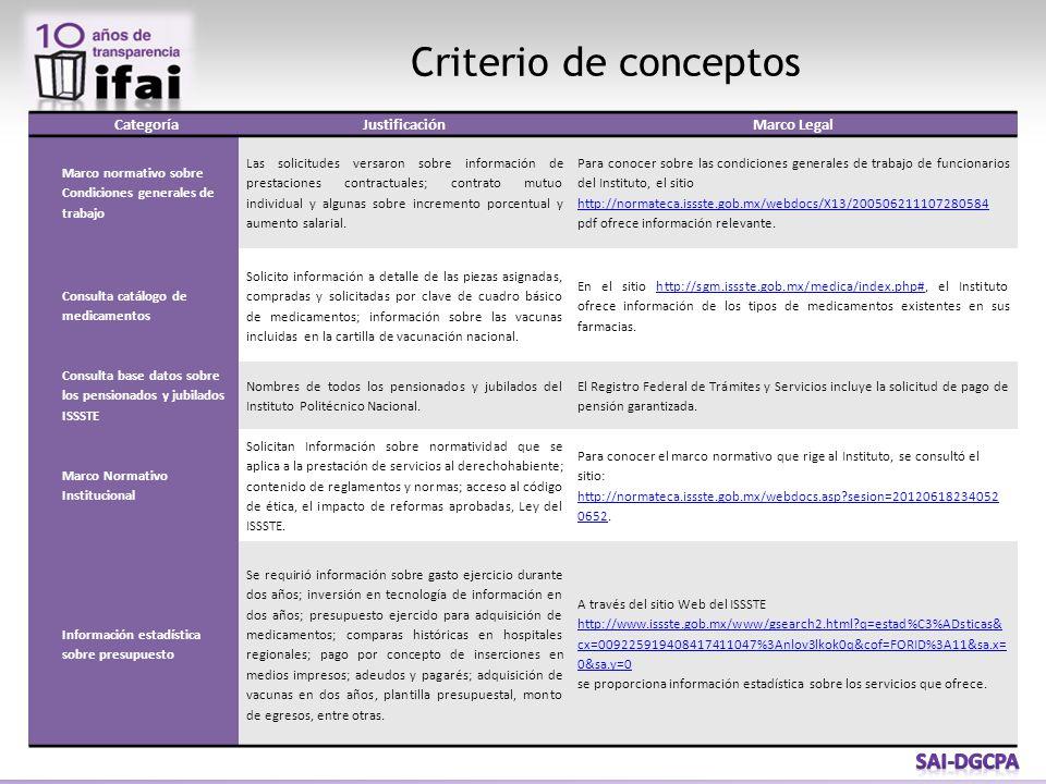 CategoríaJustificaciónMarco Legal Marco normativo sobre Condiciones generales de trabajo Las solicitudes versaron sobre información de prestaciones co