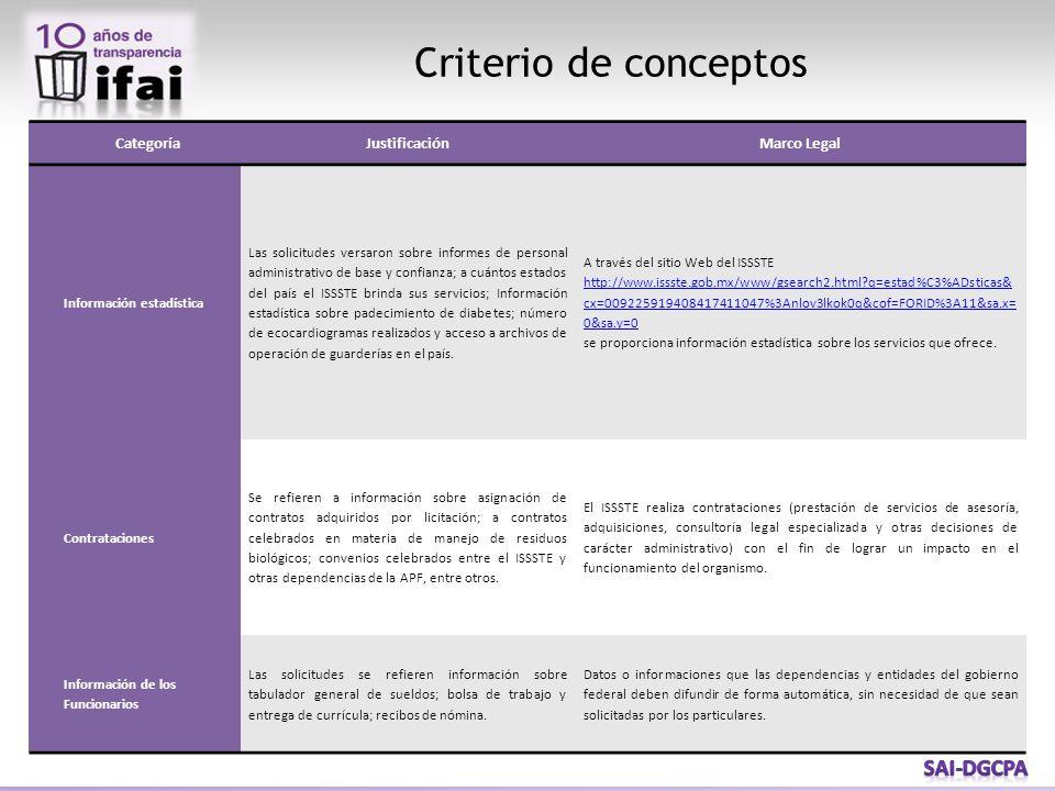 CategoríaJustificaciónMarco Legal Información estadística Las solicitudes versaron sobre informes de personal administrativo de base y confianza; a cu