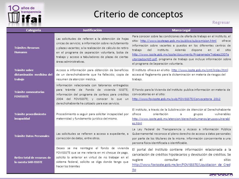 CategoríaJustificaciónMarco Legal Trámites Recursos Humanos Las solicitudes de refieren a la obtención de hojas únicas de servicio; a información sobr