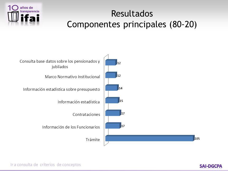 Resultados Componentes principales (80-20) Ir a consulta de criterios de conceptos