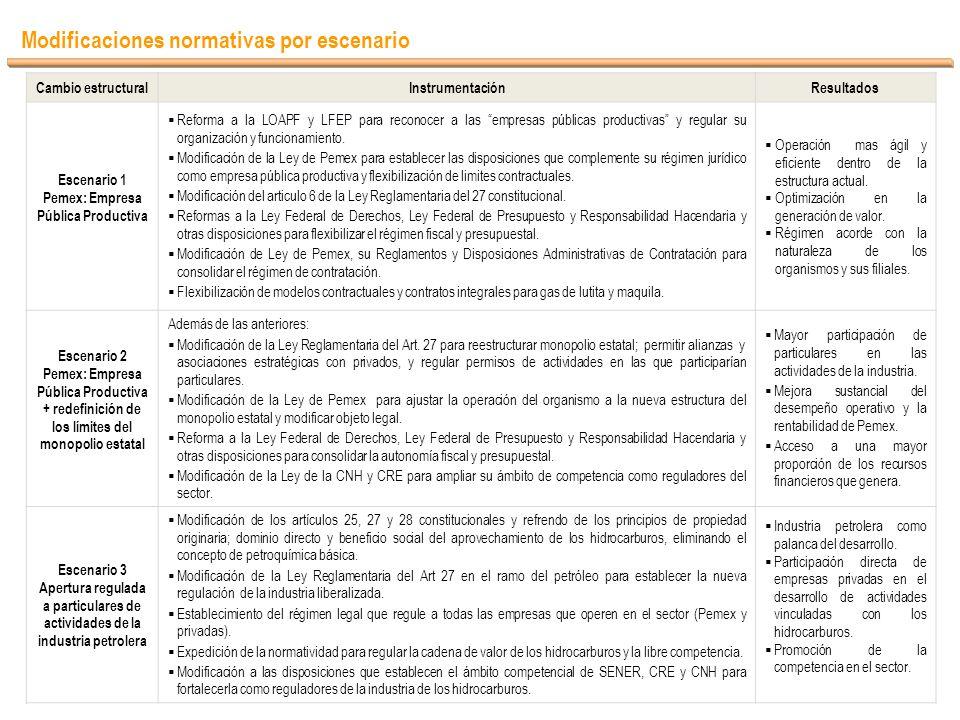 Modificaciones normativas por escenario Cambio estructuralInstrumentaciónResultados Escenario 1 Pemex: Empresa Pública Productiva Reforma a la LOAPF y