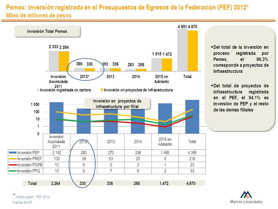 Pemex: Inversión registrada en el Presupuestos de Egresos de la Federación (PEF) 2012* Miles de millones de pesos Inversión Total Pemex Inversión en p