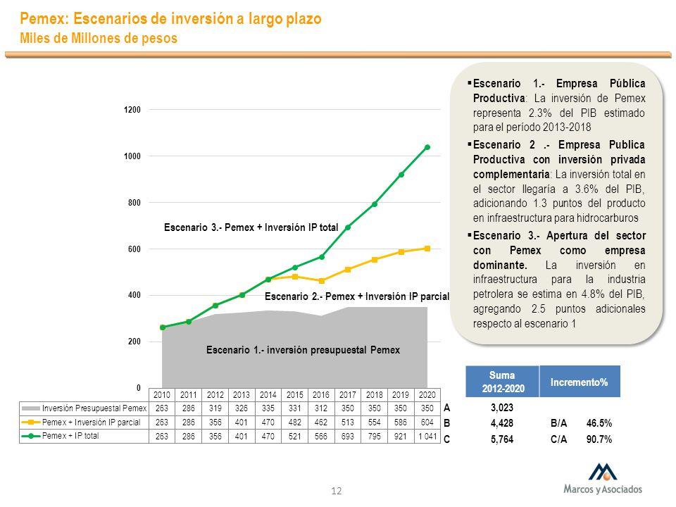 Pemex: Escenarios de inversión a largo plazo Miles de Millones de pesos 12 Escenario 1.- Empresa Pública Productiva : La inversión de Pemex representa