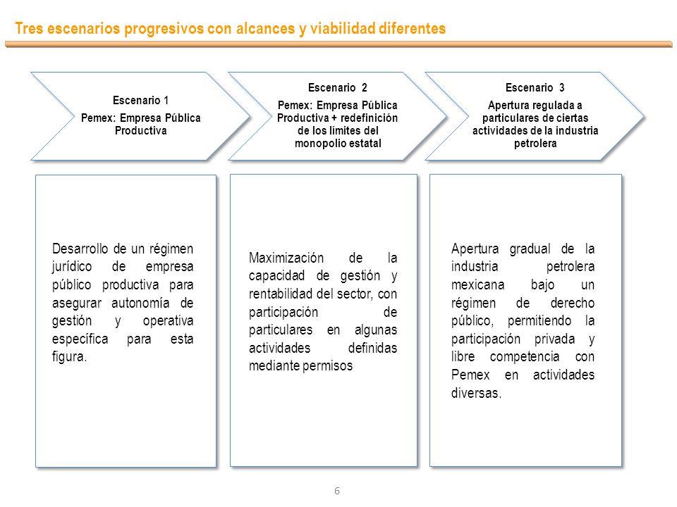 6 Tres escenarios progresivos con alcances y viabilidad diferentes Escenario 1 Pemex: Empresa Pública Productiva Escenario 2 Pemex: Empresa Pública Pr