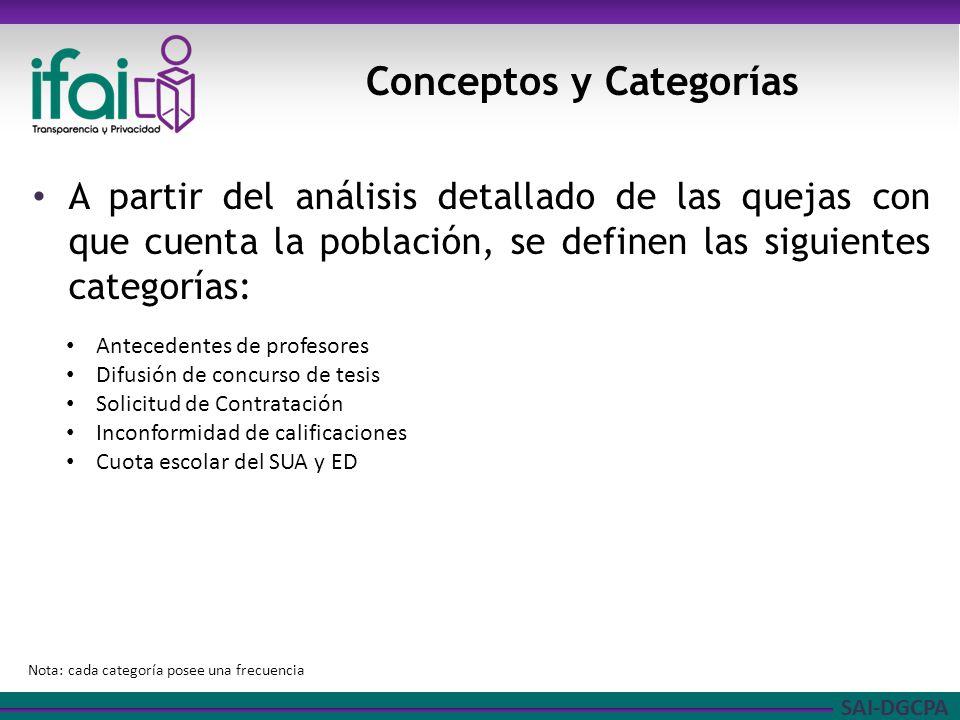 SAI-DGCPA A partir del análisis detallado de las quejas con que cuenta la población, se definen las siguientes categorías: Conceptos y Categorías Ante