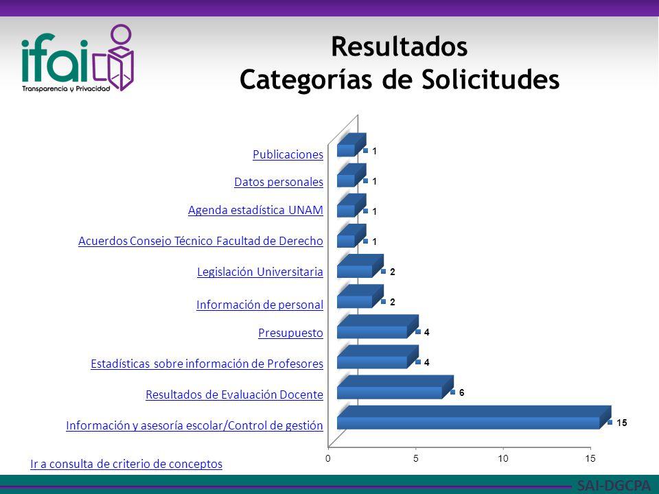 SAI-DGCPA Resultados Categorías de Solicitudes Publicaciones Datos personales Agenda estadística UNAM Acuerdos Consejo Técnico Facultad de Derecho Leg