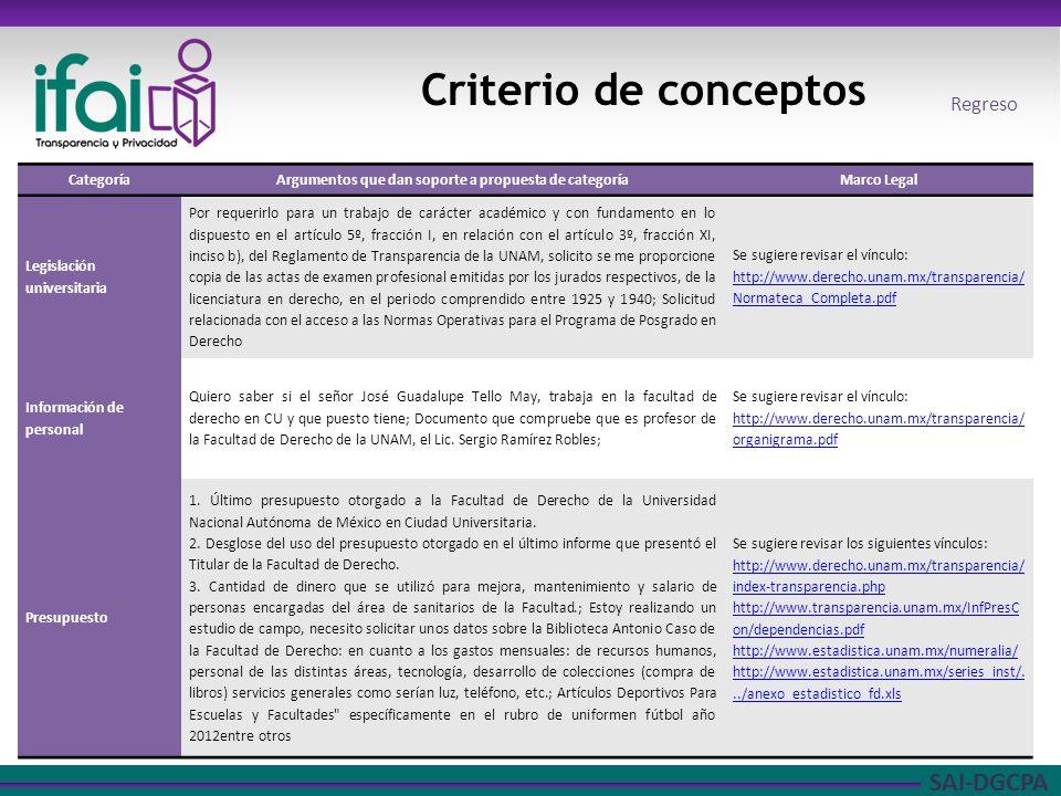 SAI-DGCPA Criterio de conceptos CategoríaArgumentos que dan soporte a propuesta de categoríaMarco Legal Legislación universitaria Por requerirlo para