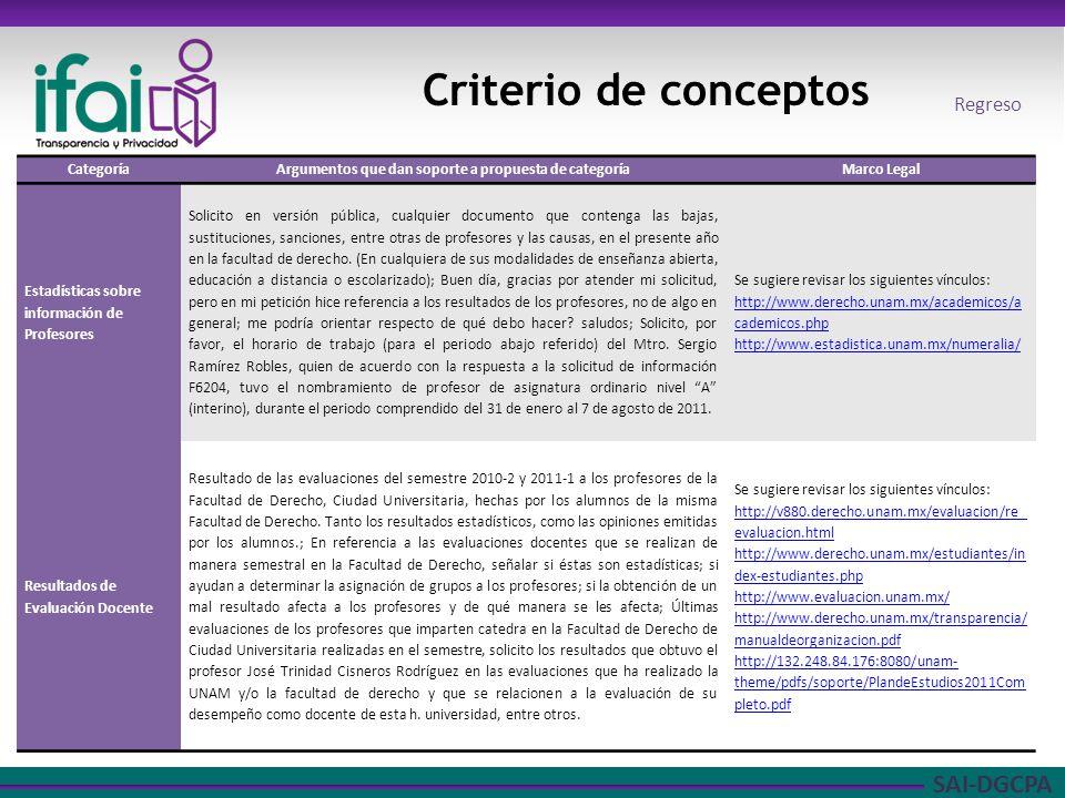 SAI-DGCPA Criterio de conceptos CategoríaArgumentos que dan soporte a propuesta de categoríaMarco Legal Estadísticas sobre información de Profesores S