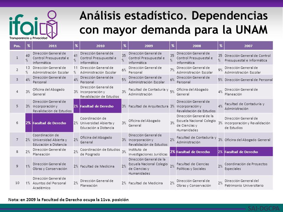 SAI-DGCPA Análisis estadístico de los informes anuales de transparencia Fuente: Informes anuales de transparencia 2007-2011 Solicitudes de la Facultad de Derecho y UNAM