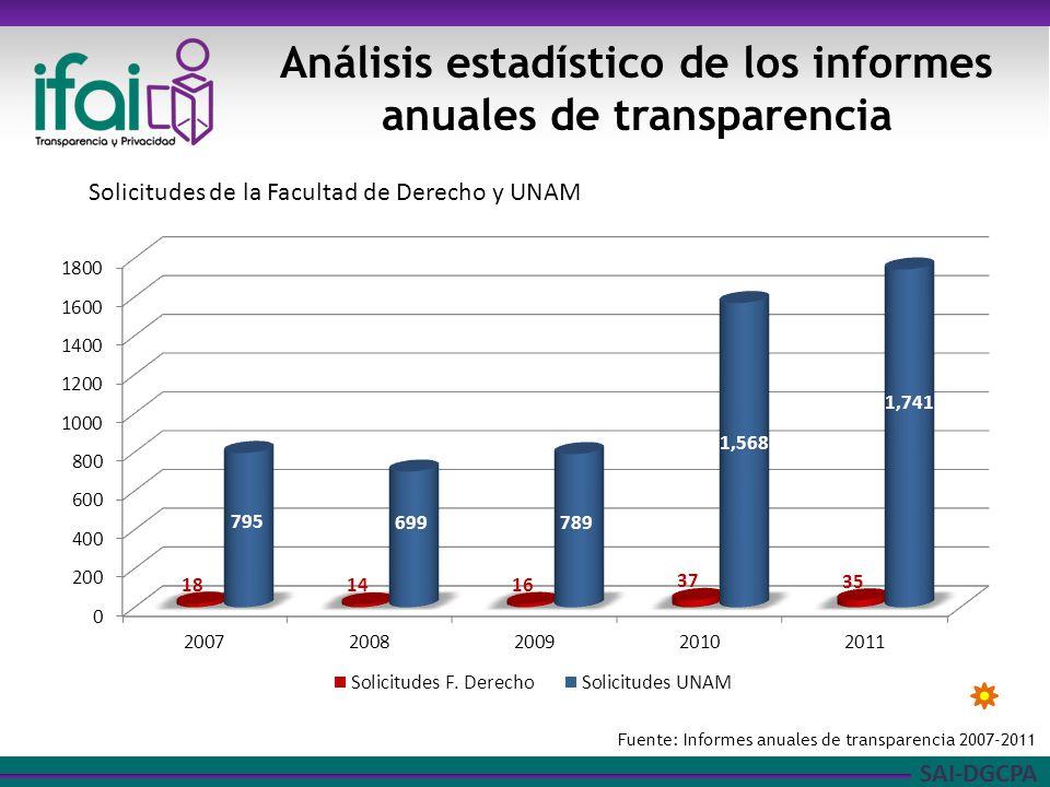 SAI-DGCPA Análisis estadístico de los informes anuales de transparencia Fuente: Informes anuales de transparencia 2007-2011 Solicitudes de la Facultad