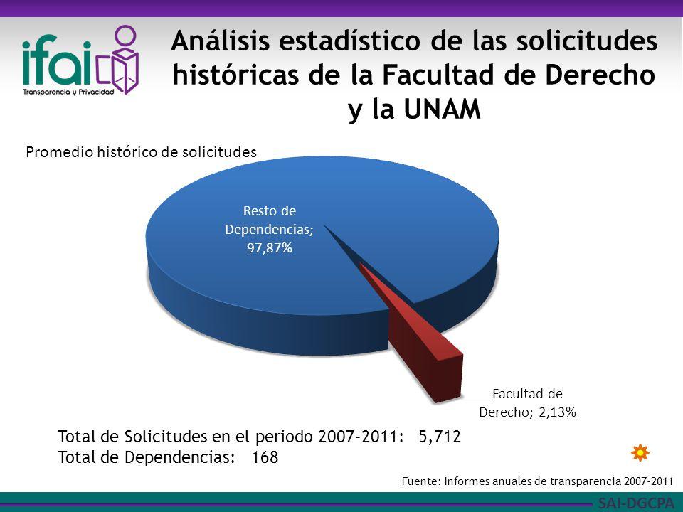 SAI-DGCPA Análisis estadístico de las solicitudes históricas de la Facultad de Derecho y la UNAM Fuente: Informes anuales de transparencia 2007-2011 T