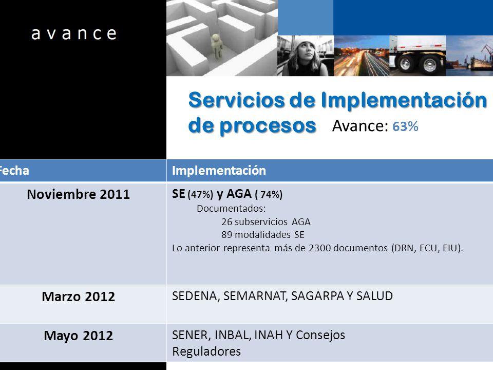 Servicios de Implementación de procesos Avance: 63% FechaImplementación Noviembre 2011 SE (47%) y AGA ( 74%) Documentados: 26 subservicios AGA 89 modalidades SE Lo anterior representa más de 2300 documentos (DRN, ECU, EIU).