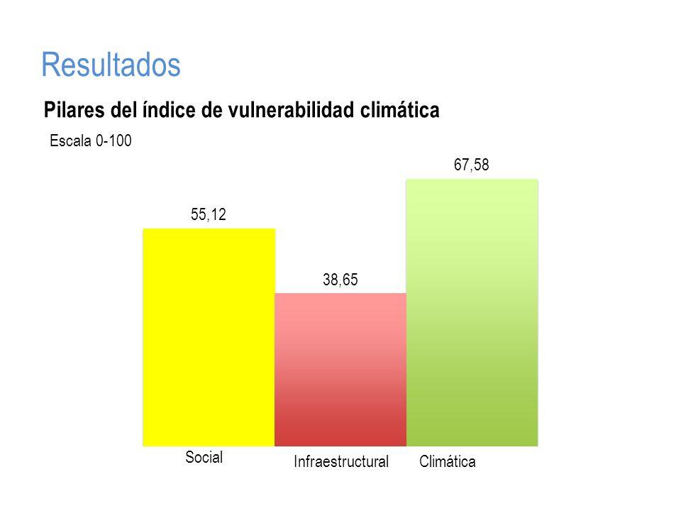 Resultados Escala 0-100 Social InfraestructuralClimática Pilares del índice de vulnerabilidad climática
