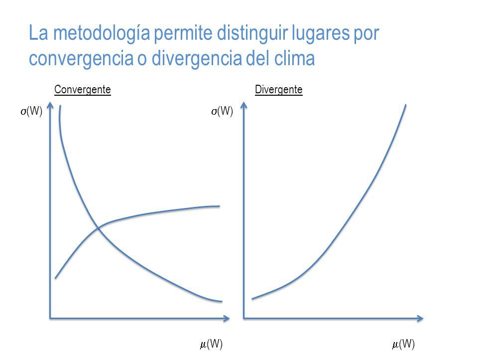 La metodología permite distinguir lugares por convergencia o divergencia del clima (W) ConvergenteDivergente