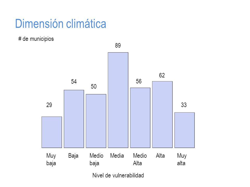 Dimensión climática Muy baja BajaMedio baja MediaMedio Alta AltaMuy alta 29 54 50 89 56 62 33 # de municipios Nivel de vulnerabilidad