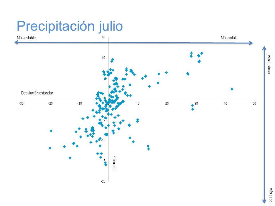 Precipitación julio Más estableMás volátil Más lluvioso Más seco Desviación estándar Promedio