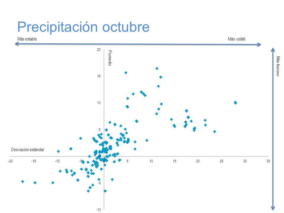 Precipitación octubre Más estableMás volátil Más lluvioso Desviación estándar Promedio