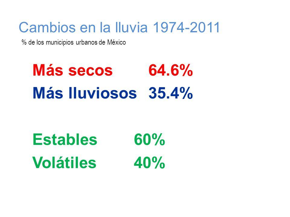 Cambios en la lluvia 1974-2011 Más secos64.6% Más lluviosos35.4% Estables60% Volátiles40% % de los municipios urbanos de México