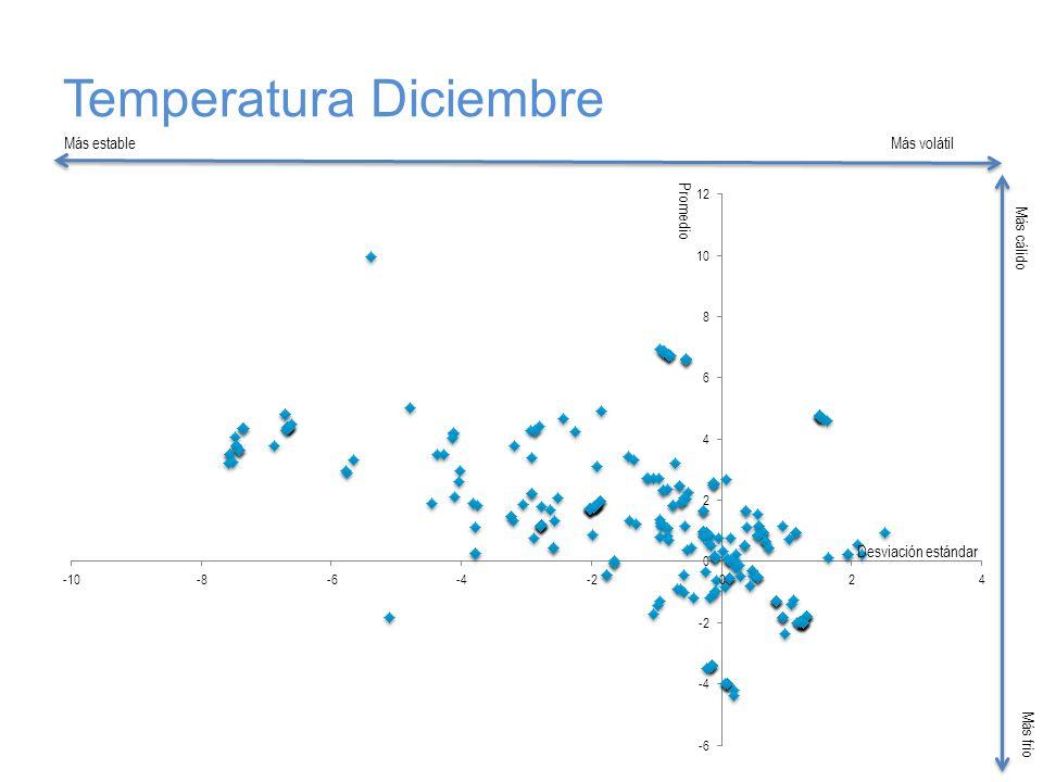 Temperatura Diciembre Más estableMás volátil Más cálido Más frío Desviación estándar Promedio