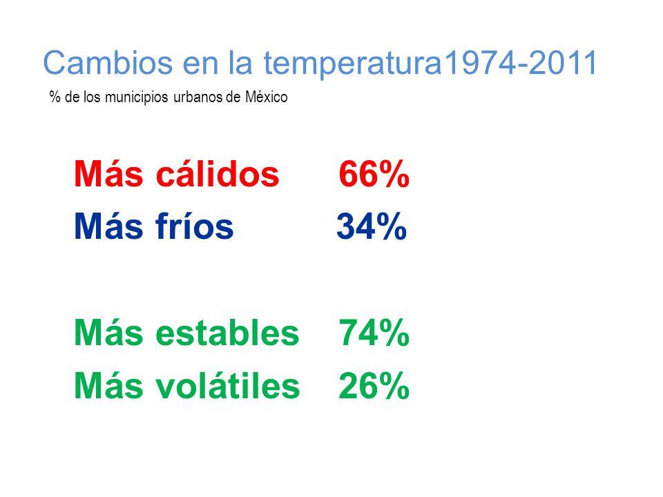 Más cálidos66% Más fríos 34% Más estables74% Más volátiles26% Cambios en la temperatura1974-2011 % de los municipios urbanos de México
