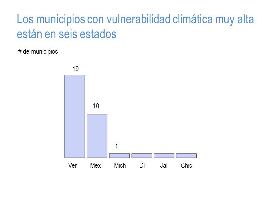 Los municipios con vulnerabilidad climática muy alta están en seis estados VerMexMichDFJalChis 19 10 1 # de municipios