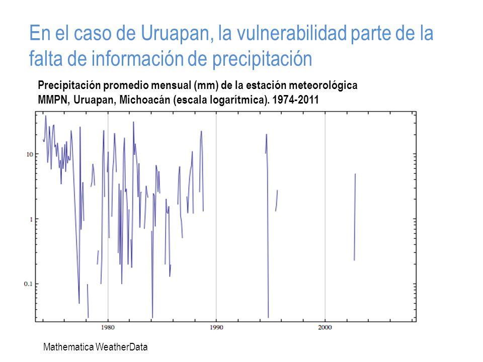 En el caso de Uruapan, la vulnerabilidad parte de la falta de información de precipitación Precipitación promedio mensual (mm) de la estación meteorológica MMPN, Uruapan, Michoacán (escala logarítmica).