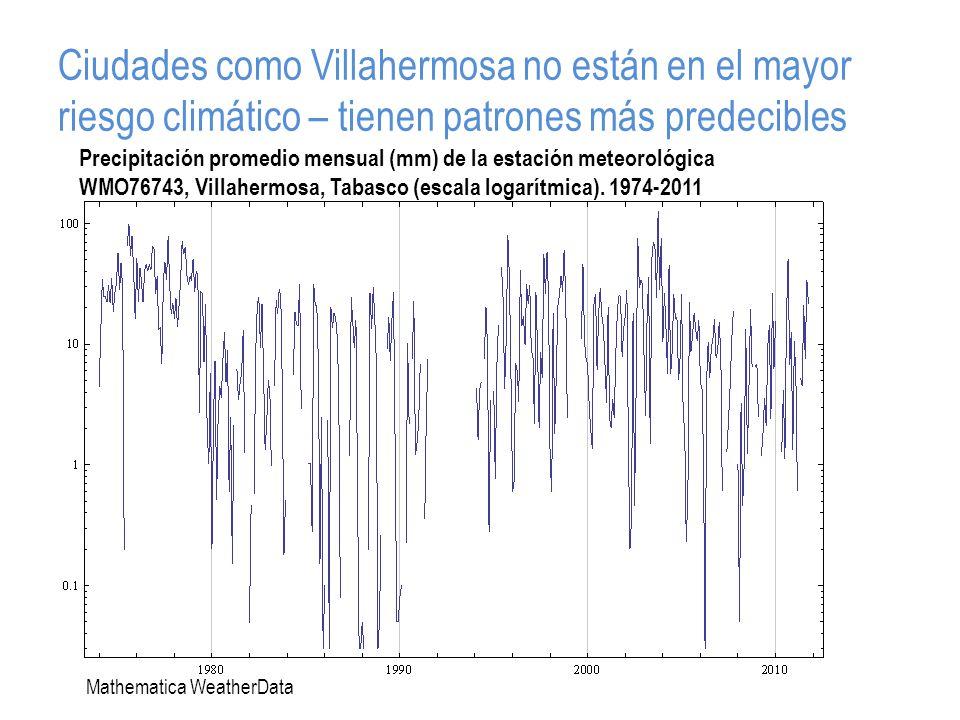 Ciudades como Villahermosa no están en el mayor riesgo climático – tienen patrones más predecibles Precipitación promedio mensual (mm) de la estación meteorológica WMO76743, Villahermosa, Tabasco (escala logarítmica).